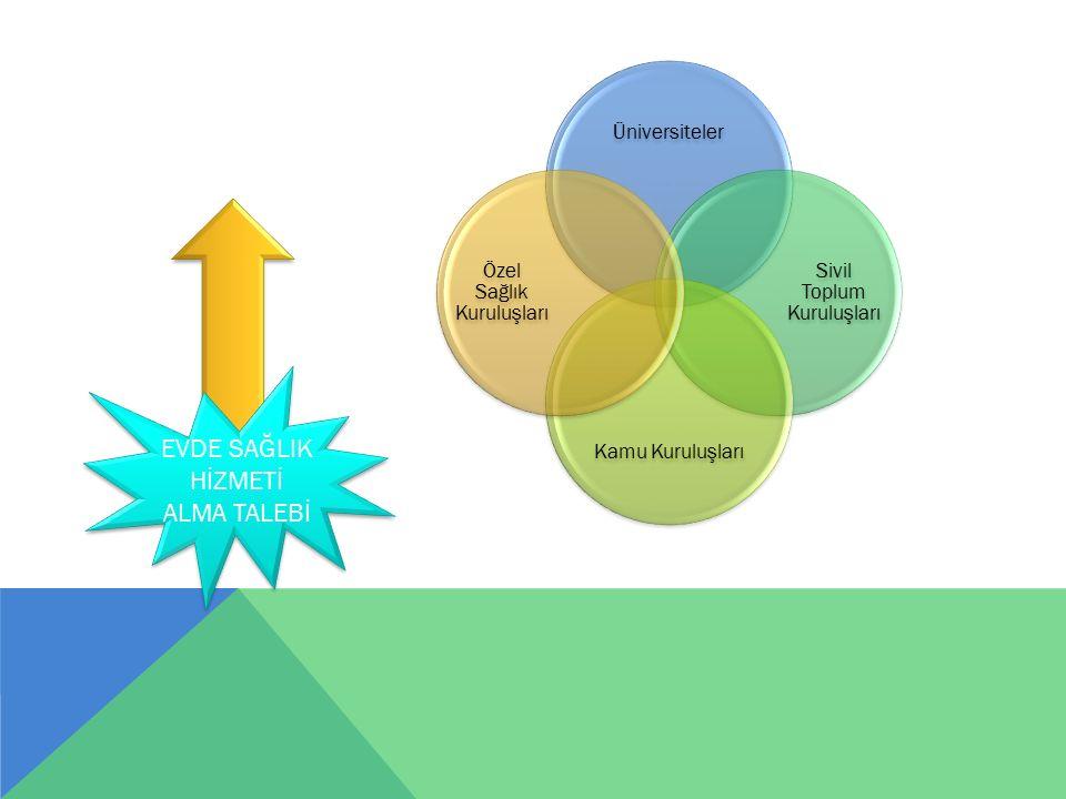 Üniversiteler Sivil Toplum Kuruluşları Kamu Kuruluşları Özel Sağlık Kuruluşları EVDE SAĞLIK HİZMETİ ALMA TALEBİ