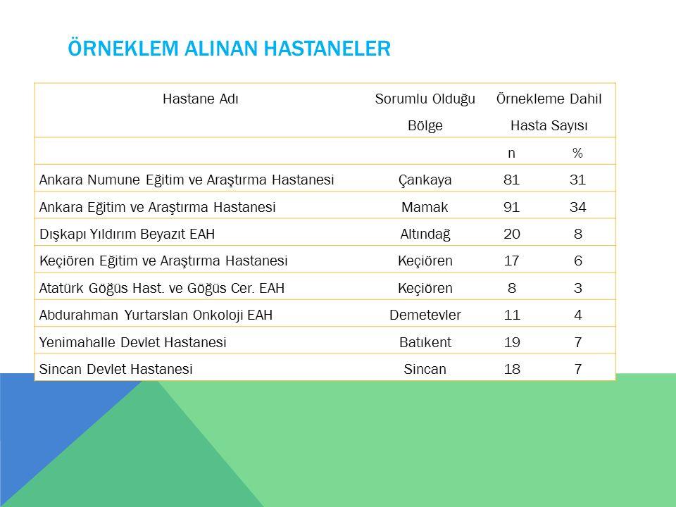 ÖRNEKLEM ALINAN HASTANELER Hastane Adı Sorumlu Olduğu Bölge Örnekleme Dahil Hasta Sayısı n% Ankara Numune Eğitim ve Araştırma HastanesiÇankaya8131 Ank