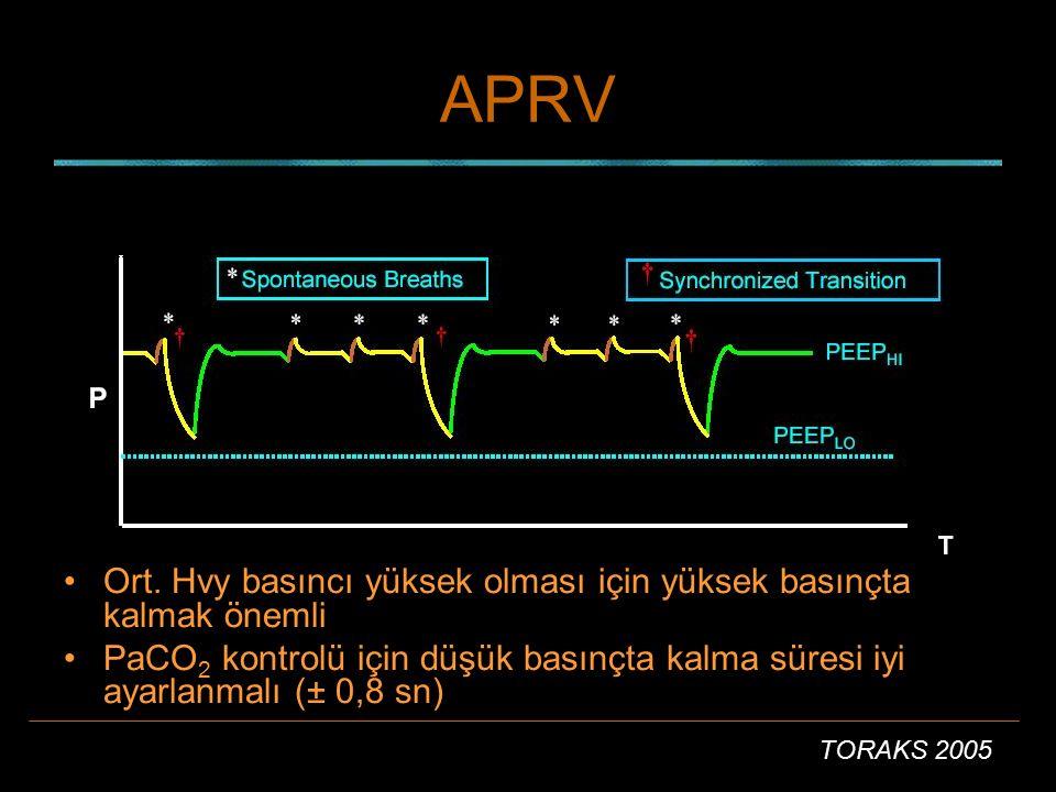TORAKS 2005 APRV Ort. Hvy basıncı yüksek olması için yüksek basınçta kalmak önemli PaCO 2 kontrolü için düşük basınçta kalma süresi iyi ayarlanmalı (±