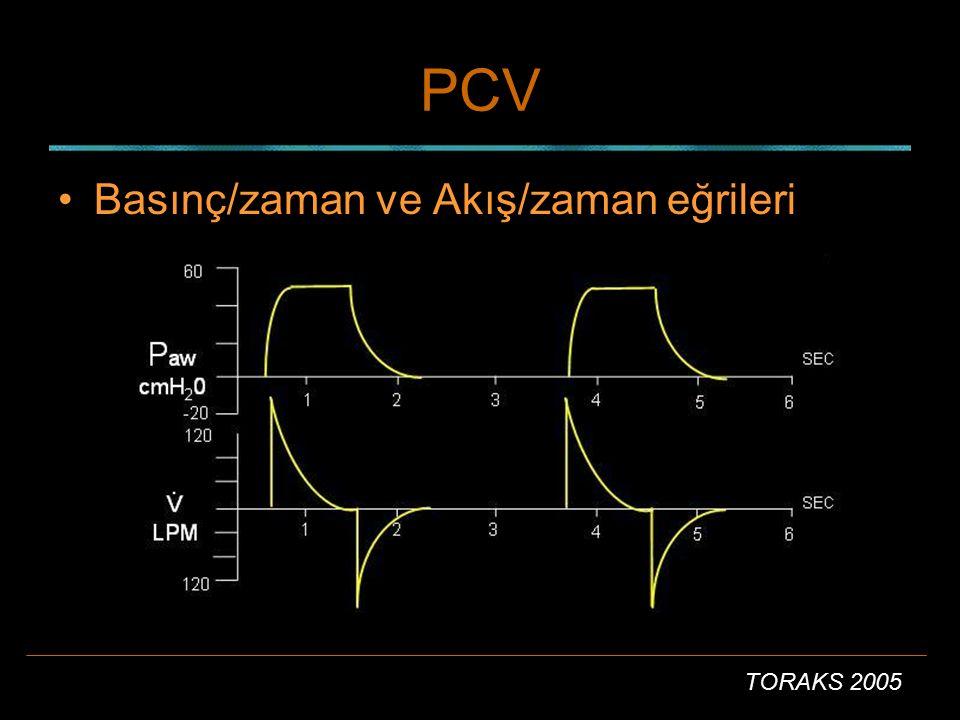 TORAKS 2005 APRV Airway Pressure Release Ventilation Uyutulan hastada PCV ile  aynı Solunumu olan hastada yüksek basınçta CPAP modeli.