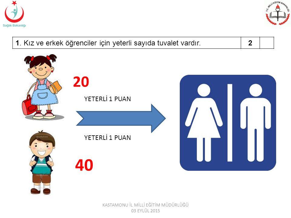 1. Kız ve erkek öğrenciler için yeterli sayıda tuvalet vardır.2 20 40 YETERLİ 1 PUAN KASTAMONU İL MİLLİ EĞİTİM MÜDÜRLÜĞÜ 03 EYLÜL 2015