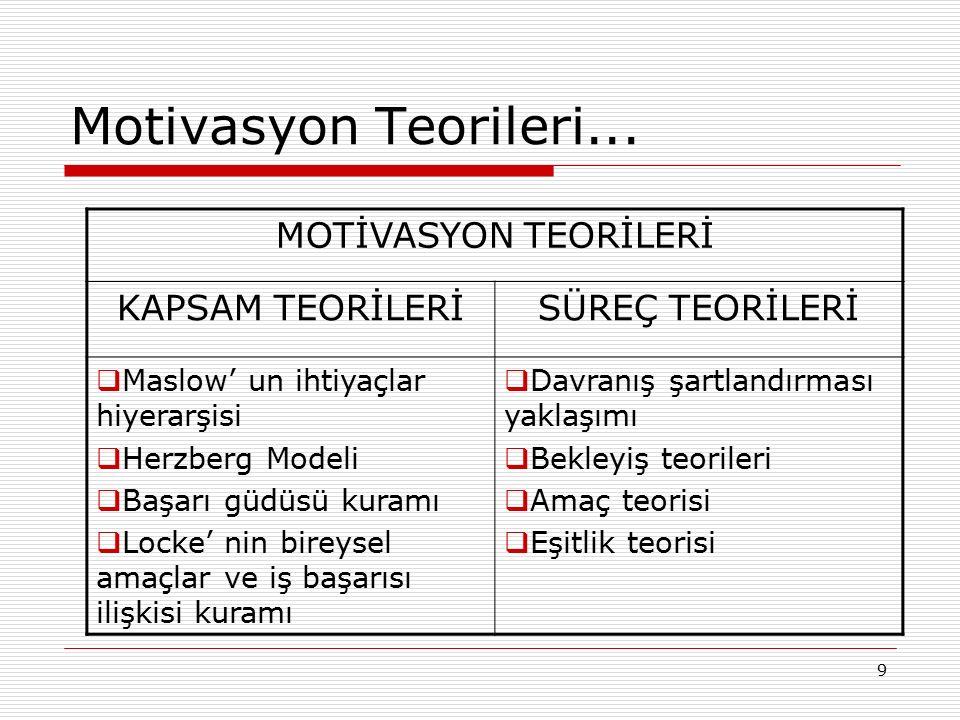 9 Motivasyon Teorileri... MOTİVASYON TEORİLERİ KAPSAM TEORİLERİSÜREÇ TEORİLERİ  Maslow' un ihtiyaçlar hiyerarşisi  Herzberg Modeli  Başarı güdüsü k