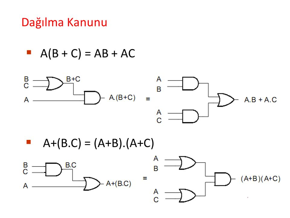  A(B + C) = AB + AC Dağılma Kanunu  A+(B.C) = (A+B).(A+C)