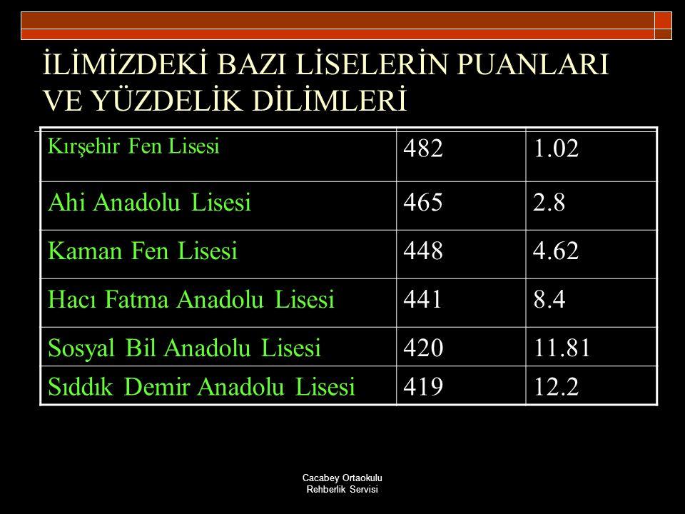 Cacabey Ortaokulu Rehberlik Servisi İLİMİZDEKİ BAZI LİSELERİN PUANLARI VE YÜZDELİK DİLİMLERİ Kırşehir Fen Lisesi 4821.02 Ahi Anadolu Lisesi4652.8 Kama