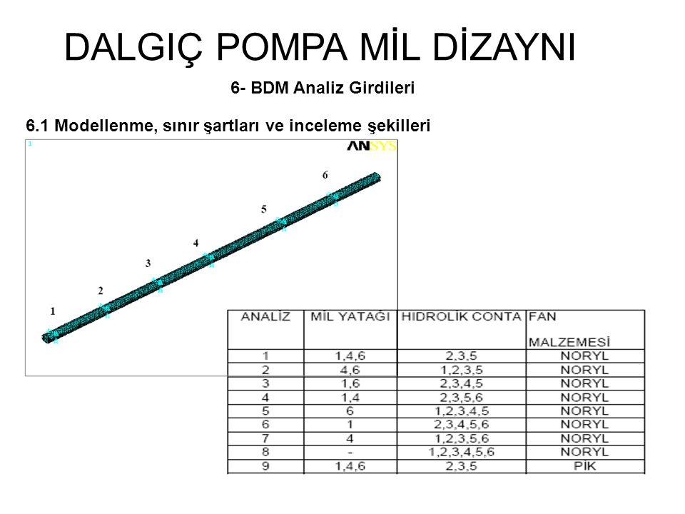 DALGIÇ POMPA MİL DİZAYNI 6- BDM Analiz Girdileri 6.1 Modellenme, sınır şartları ve inceleme şekilleri