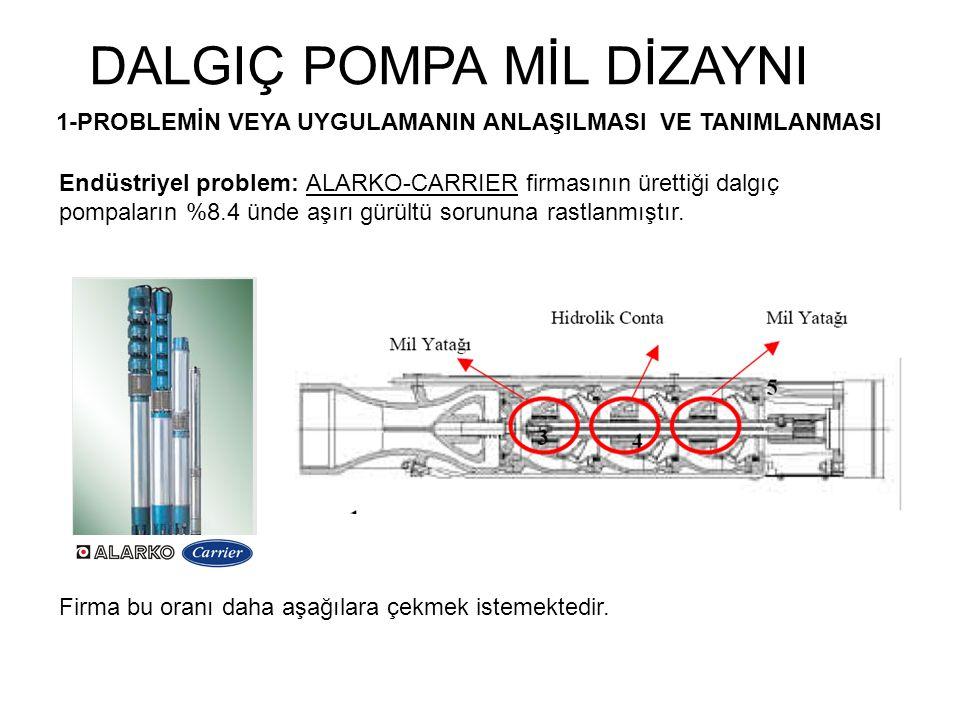 DALGIÇ POMPA MİL DİZAYNI 1-PROBLEMİN VEYA UYGULAMANIN ANLAŞILMASI VE TANIMLANMASI Endüstriyel problem: ALARKO-CARRIER firmasının ürettiği dalgıç pompa