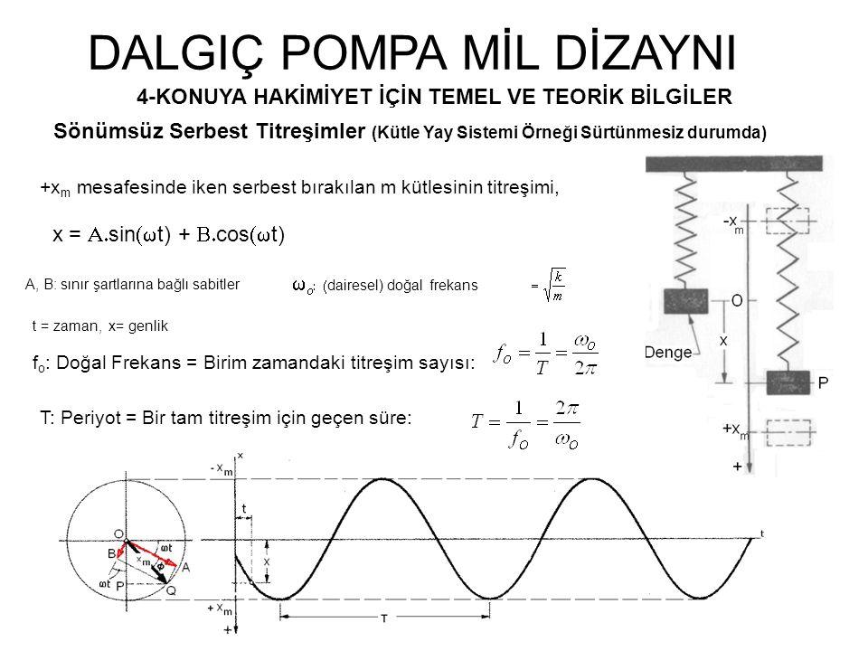 DALGIÇ POMPA MİL DİZAYNI 4-KONUYA HAKİMİYET İÇİN TEMEL VE TEORİK BİLGİLER Sönümsüz Serbest Titreşimler (Kütle Yay Sistemi Örneği Sürtünmesiz durumda) x = A.sin(wt) + B.cos(wt) w o : (dairesel) doğal frekans f o : Doğal Frekans = Birim zamandaki titreşim sayısı: T: Periyot = Bir tam titreşim için geçen süre: A, B: sınır şartlarına bağlı sabitler t = zaman, x= genlik +x m mesafesinde iken serbest bırakılan m kütlesinin titreşimi,