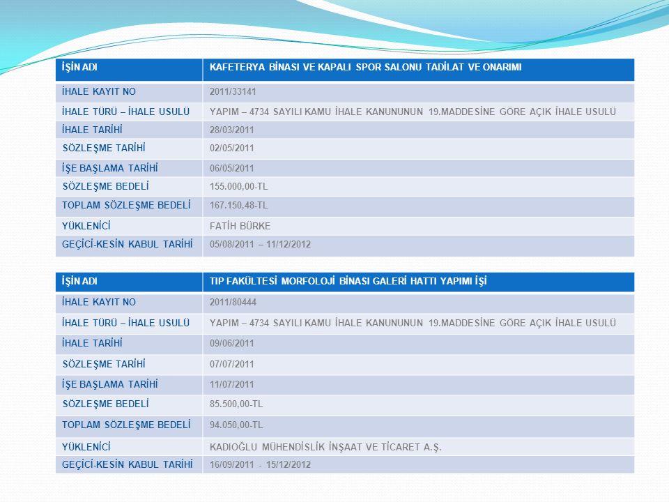 İŞİN ADIAÇIK VE KAPALI SPOR TESİSİLERİ MODERNİZASYONU İŞİ İHALE KAYIT NO2011/83581 İHALE TÜRÜ – İHALE USULÜYAPIM – 4734 SAYILI KAMU İHALE KANUNUNUN 19.MADDESİNE GÖRE AÇIK İHALE USULÜ İHALE TARİHİ14/06/2011 SÖZLEŞME TARİHİ02/05/2011 İŞE BAŞLAMA TARİHİ08/07/2011 SÖZLEŞME BEDELİ104.800,00-TL TOPLAM SÖZLEŞME BEDELİ115.280,00-TL YÜKLENİCİTURAN UZUN GEÇİCİ-KESİN KABUL TARİHİ22/09/2011 – 20/12/2012 İŞİN ADIUYGULAMA OTELİ İKMAL İNŞAATI İHALE KAYIT NO2011/87758 İHALE TÜRÜ – İHALE USULÜYAPIM – 4734 SAYILI KAMU İHALE KANUNUNUN 19.MADDESİNE GÖRE AÇIK İHALE USULÜ İHALE TARİHİ04/07/2011 SÖZLEŞME TARİHİ08/08/2011 İŞE BAŞLAMA TARİHİ10/08/2011 SÖZLEŞME BEDELİ712.200,00-TL TOPLAM SÖZLEŞME BEDELİ769.204,82-TL YÜKLENİCİAY YAPI MÜHENDİSLİK SANAYİ VE TİCARET LTD.ŞTİ.