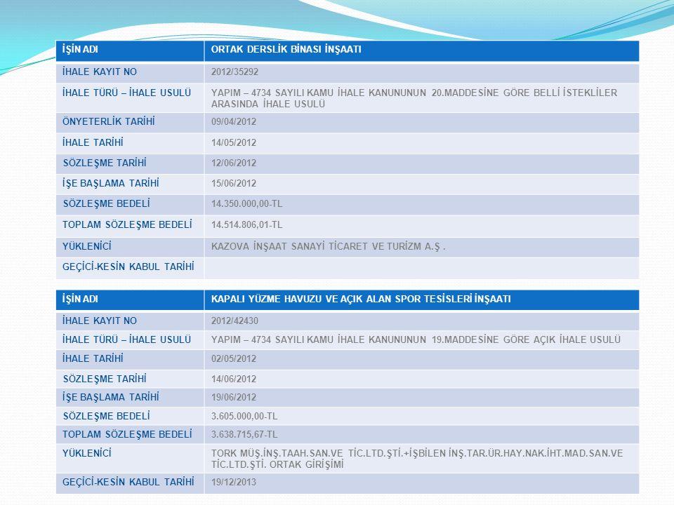 İŞİN ADIORTAK DERSLİK BİNASI İNŞAATI İHALE KAYIT NO2012/35292 İHALE TÜRÜ – İHALE USULÜYAPIM – 4734 SAYILI KAMU İHALE KANUNUNUN 20.MADDESİNE GÖRE BELLİ İSTEKLİLER ARASINDA İHALE USULÜ ÖNYETERLİK TARİHİ09/04/2012 İHALE TARİHİ14/05/2012 SÖZLEŞME TARİHİ12/06/2012 İŞE BAŞLAMA TARİHİ15/06/2012 SÖZLEŞME BEDELİ14.350.000,00-TL TOPLAM SÖZLEŞME BEDELİ14.514.806,01-TL YÜKLENİCİKAZOVA İNŞAAT SANAYİ TİCARET VE TURİZM A.Ş.