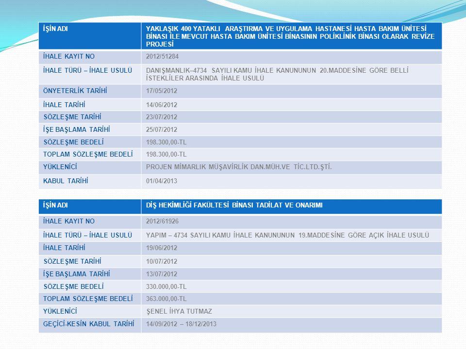 İŞİN ADISAĞLIK KAMPÜSÜ DERSLİK BİNASI İNŞAATI İHALE KAYIT NO2015/8713 İHALE TÜRÜ – İHALE USULÜYAPIM – 4734 SAYILI KAMU İHALE KANUNUNUN 19.MADDESİNE GÖRE AÇIK İHALE USULÜ İHALE TARİHİ17/03/2015 SÖZLEŞME TARİHİ14/04/2015 İŞE BAŞLAMA TARİHİ20/04/2015 SÖZLEŞME BEDELİ3.293.111,00-TL TOPLAM SÖZLEŞME BEDELİ3.293.111,00-TL YÜKLENİCİTURHAL ALKANLAR İNŞ.TİC.SAN.LTD.ŞTİ.