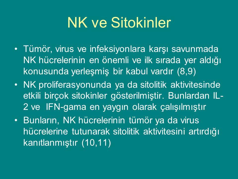 NK ve Sitokinler Tümör, virus ve infeksiyonlara karşı savunmada NK hücrelerinin en önemli ve ilk sırada yer aldığı konusunda yerleşmiş bir kabul vardır (8,9) NK proliferasyonunda ya da sitolitik aktivitesinde etkili birçok sitokinler gösterilmiştir.