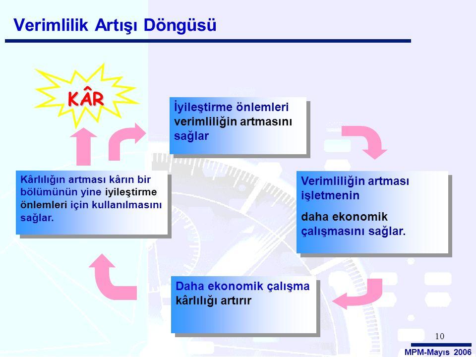 MPM-Mayıs 2006 10 Verimlilik Artışı Döngüsü KÂRKÂRKÂRKÂR İyileştirme önlemleri verimliliğin artmasını sağlar Daha ekonomik çalışma kârlılığı artırır K