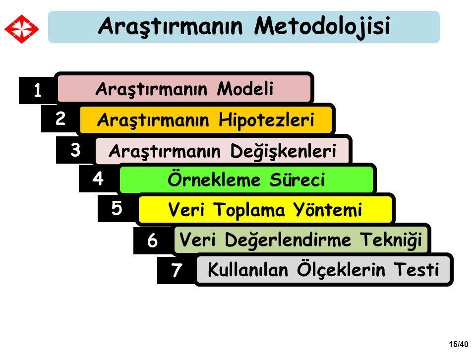 15/40 Araştırmanın Metodolojisi Araştırmanın Modeli Araştırmanın Hipotezleri Araştırmanın Değişkenleri 1 2 3 Örnekleme Süreci 4 Veri Toplama Yöntemi 5