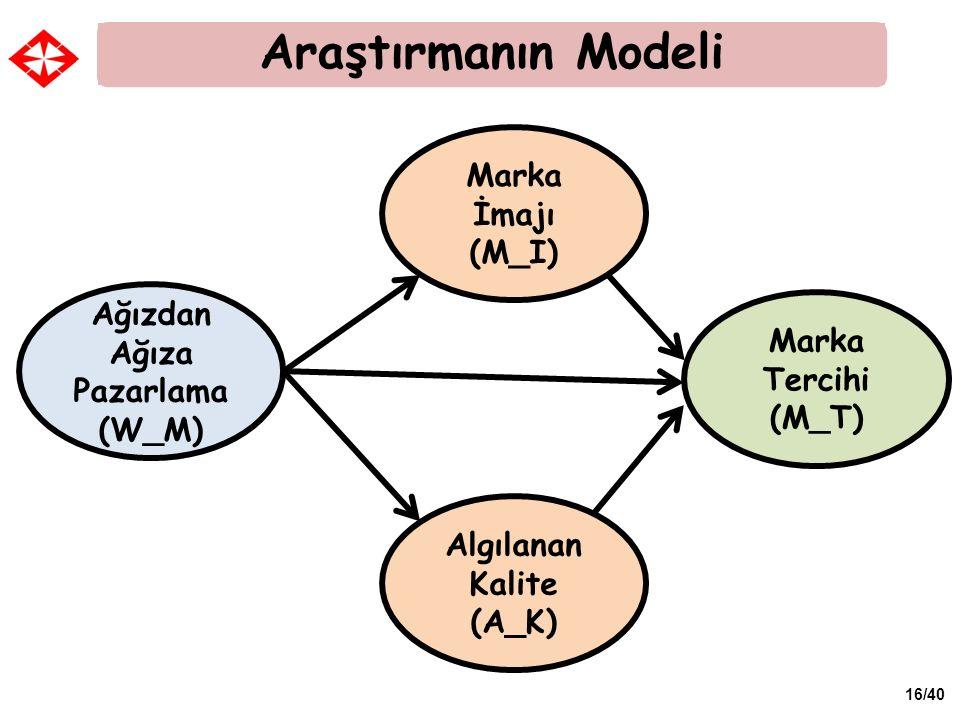 16/40 Ağızdan Ağıza Pazarlama (W_M) Araştırmanın Modeli Marka İmajı (M_I) Algılanan Kalite (A_K) Marka Tercihi (M_T)