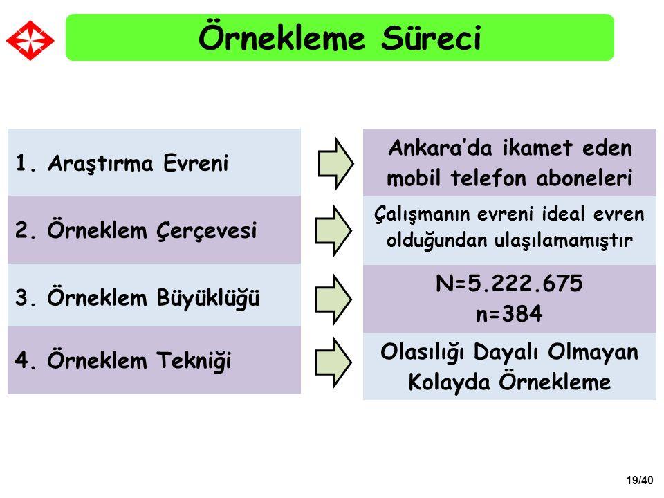 19/40 Örnekleme Süreci 1. Araştırma Evreni 2. Örneklem Çerçevesi 3. Örneklem Büyüklüğü 4. Örneklem Tekniği Ankara'da ikamet eden mobil telefon abonele