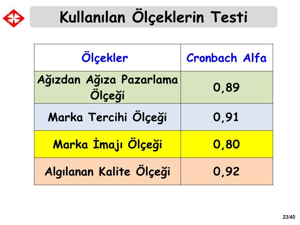23/40 Kullanılan Ölçeklerin Testi Ölçekler Cronbach Alfa Ağızdan Ağıza Pazarlama Ölçeği 0,89 Marka Tercihi Ölçeği0,91 Marka İmajı Ölçeği0,80 Algılanan