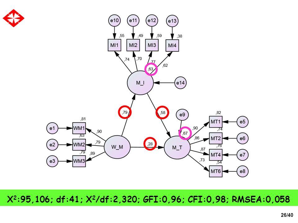 26/40 X 2 :95,106; df:41; X 2 /df:2,320; GFI:0,96; CFI:0,98; RMSEA:0,058