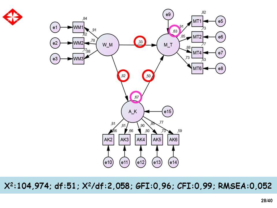 28/40 X 2 :104,974; df:51; X 2 /df:2,058; GFI:0,96; CFI:0,99; RMSEA:0,052