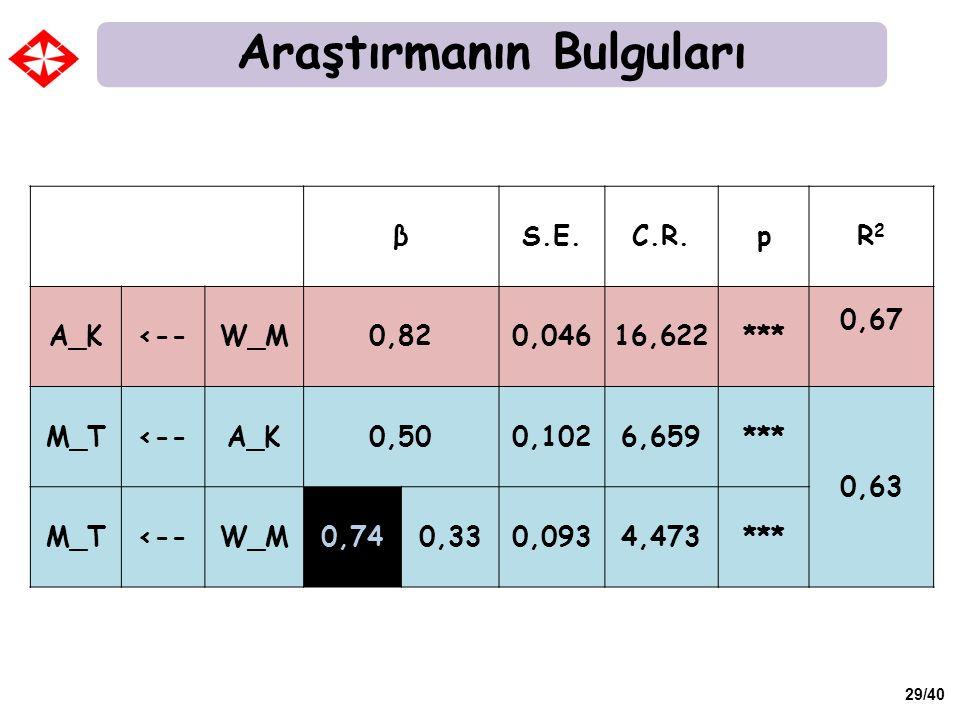 29/40 βS.E.C.R.pR2R2 A_K<--W_M0,820,04616,622*** 0,67 M_T<--A_K0,500,1026,659*** 0,63 M_T<--W_M0,740,330,0934,473*** Araştırmanın Bulguları