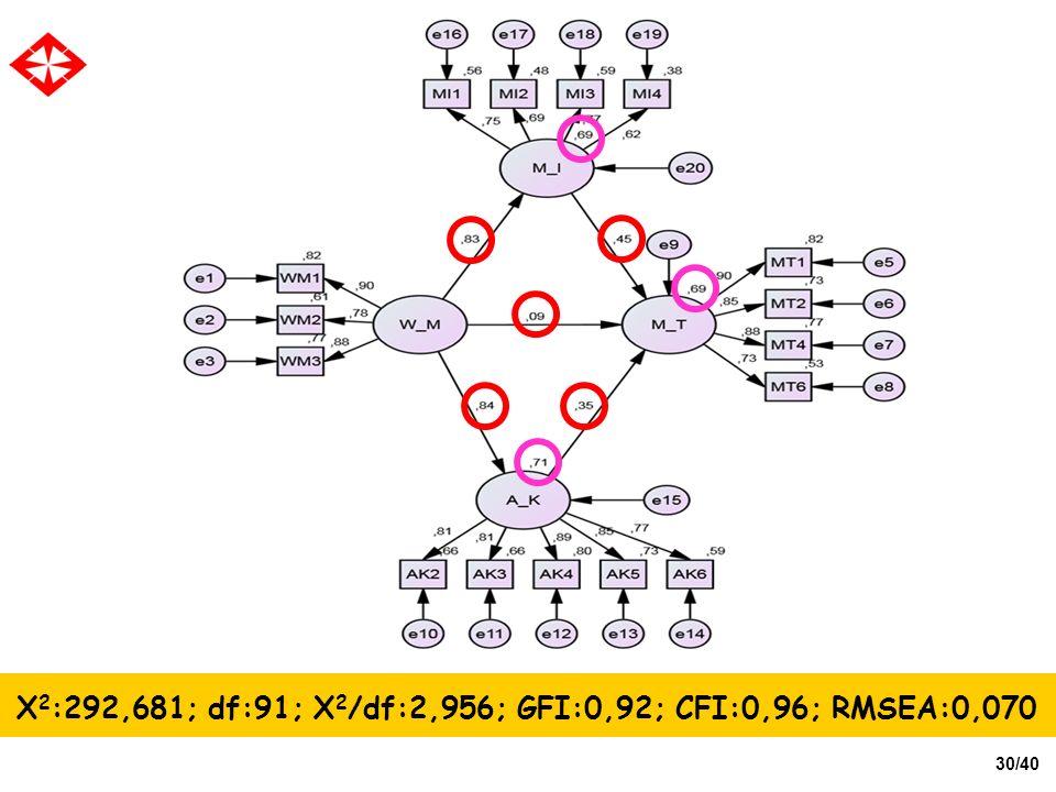 30/40 X 2 :292,681; df:91; X 2 /df:2,956; GFI:0,92; CFI:0,96; RMSEA:0,070