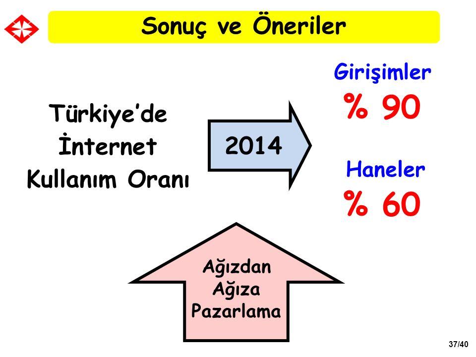 37/40 Türkiye'de İnternet Kullanım Oranı % 90 2014 % 60 Girişimler Haneler Ağızdan Ağıza Pazarlama Sonuç ve Öneriler