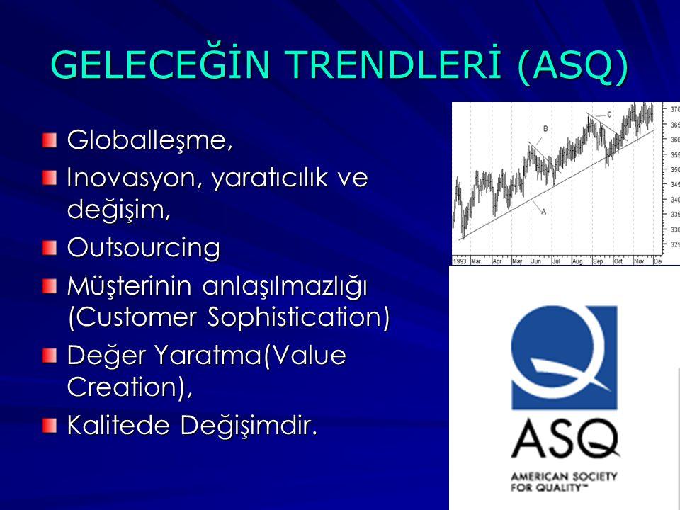 GELECEĞİN TRENDLERİ (ASQ) Globalleşme, Inovasyon, yaratıcılık ve değişim, Outsourcing Müşterinin anlaşılmazlığı (Customer Sophistication) Değer Yaratma(Value Creation), Kalitede Değişimdir.