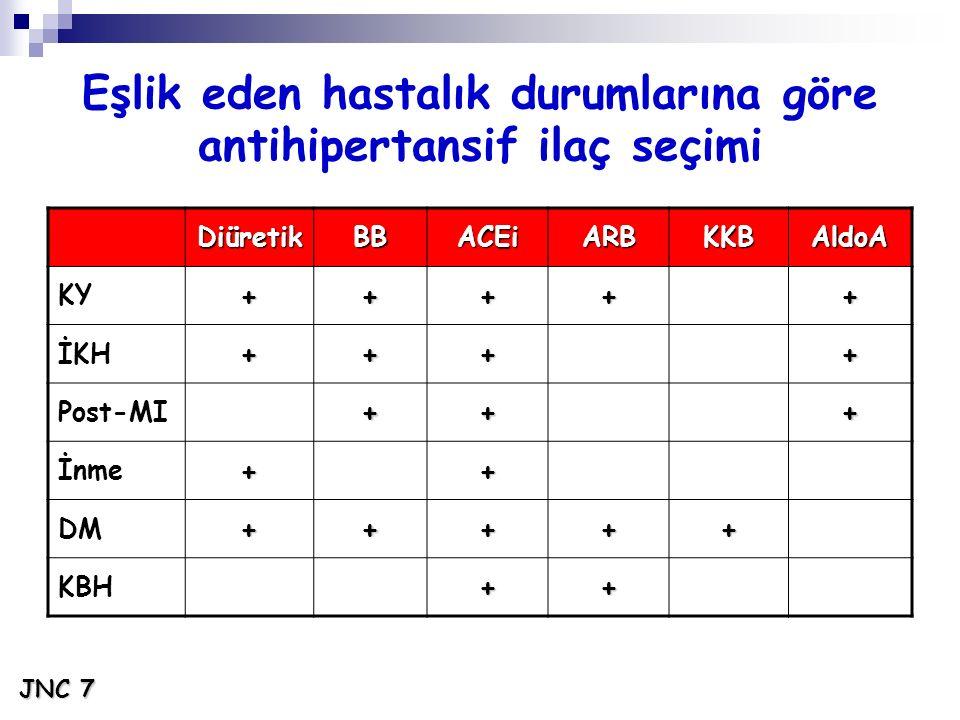 Eşlik eden hastalık durumlarına göre antihipertansif ilaç seçimi DiüretikBBACEiARBKKBAldoA KY+++++ İKH++++ Post-MI+++ İnme++ DM+++++ KBH++ JNC 7