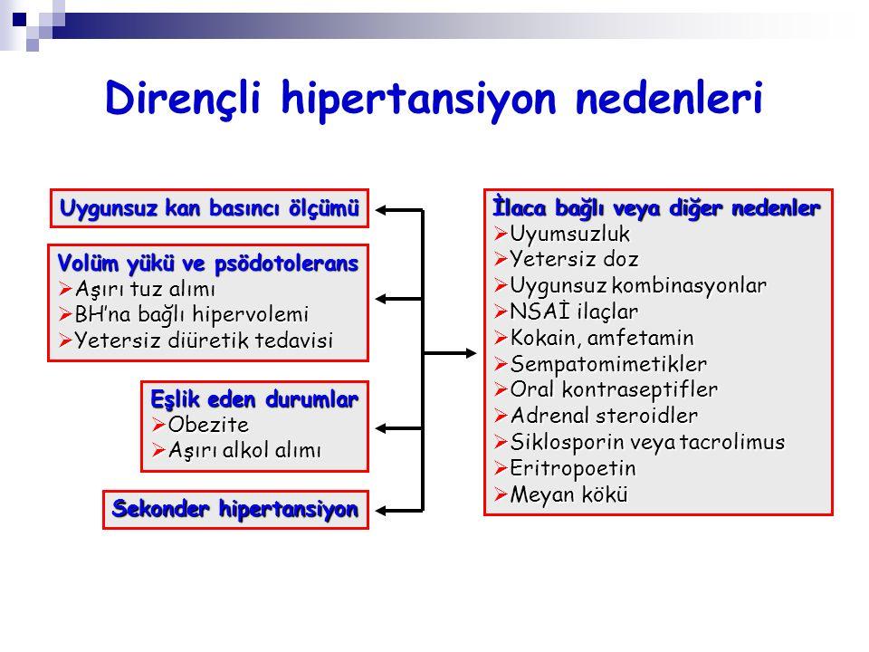 Dirençli hipertansiyon nedenleri İlaca bağlı veya diğer nedenler  Uyumsuzluk  Yetersiz doz  Uygunsuz kombinasyonlar  NSAİ ilaçlar  Kokain, amfeta