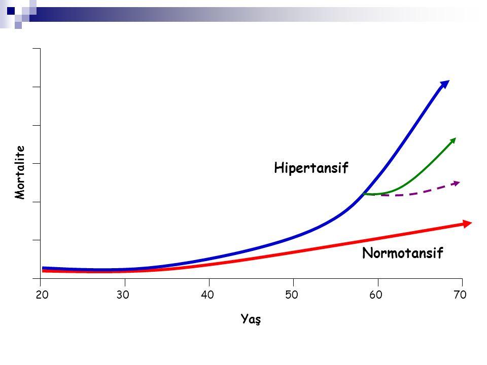 202030405060 Normotansif Hipertansif Yaş 70 Mortalite