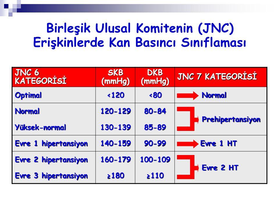 JNC 6 KATEGORİSİ SKB (mmHg) DKB (mmHg) JNC 7 KATEGORİSİ Optimal<120<80 Normal Normal Normal120-12980-84 P rehipertansiyon P rehipertansiyon Yüksek-nor