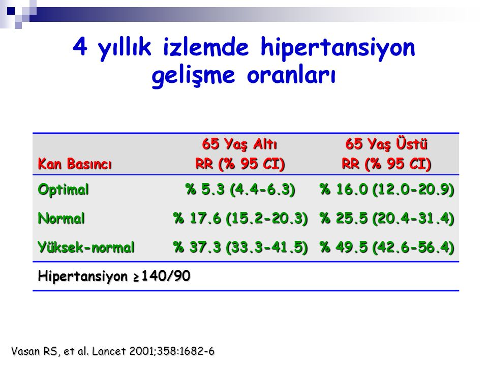 4 yıllık izlemde hipertansiyon gelişme oranları Kan Basıncı 65 Yaş Altı RR (% 95 CI) 65 Yaş Üstü RR (% 95 CI) Optimal % 5.3 (4.4-6.3) % 16.0 (12.0-20.