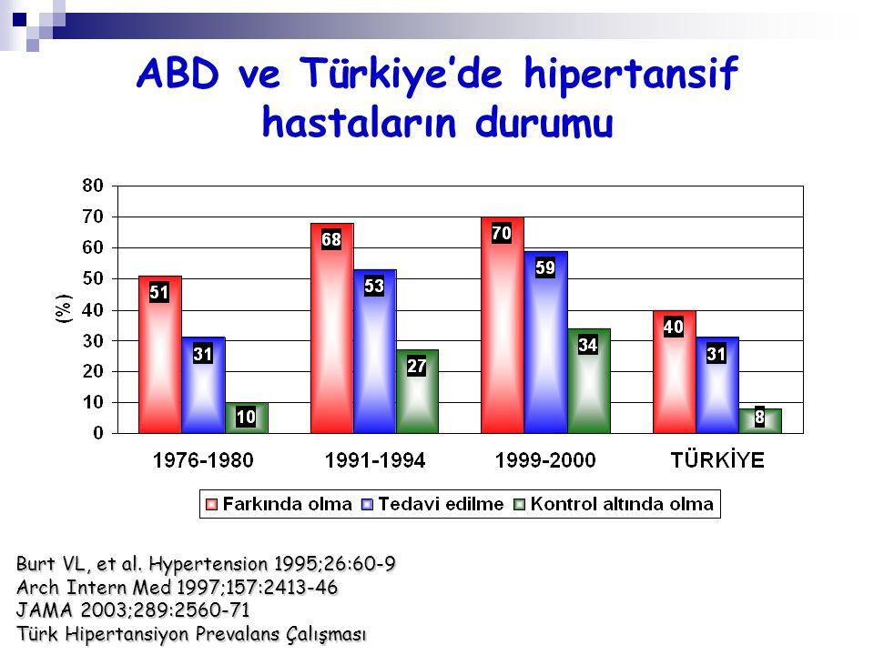 ABD ve Türkiye'de hipertansif hastaların durumu Burt VL, et al. Hypertension 1995;26:60-9 Arch Intern Med 1997;157:2413-46 JAMA 2003;289:2560-71 Türk