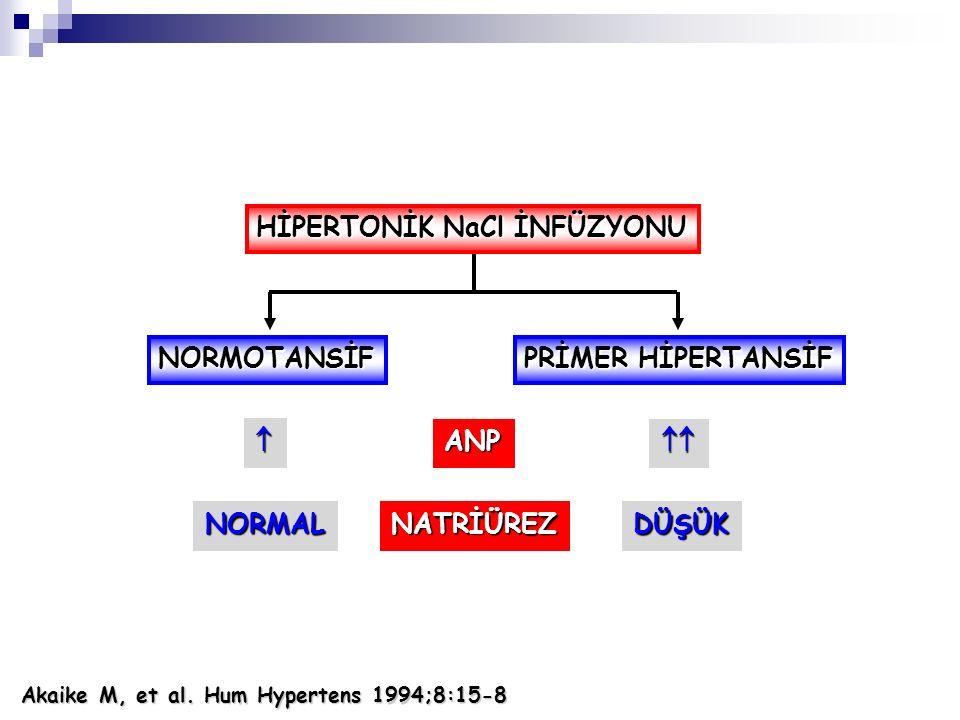 NORMOTANSİF PRİMER HİPERTANSİF HİPERTONİK NaCl İNFÜZYONU ANP NATRİÜREZNORMALDÜŞÜK   Akaike M, et al. Hum Hypertens 1994;8:15-8