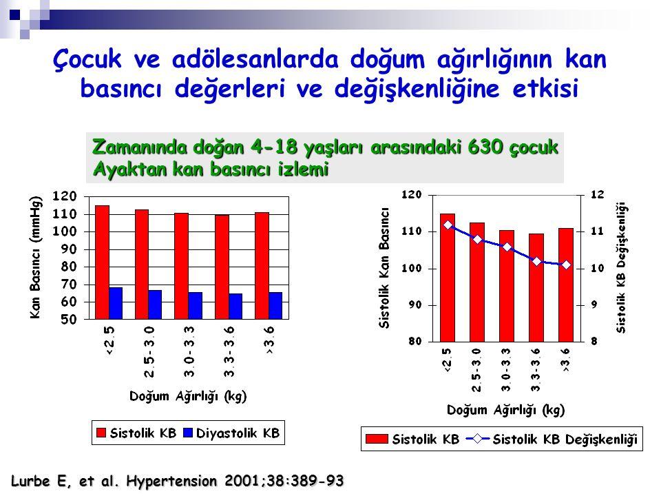 Lurbe E, et al. Hypertension 2001;38:389-93 Zamanında doğan 4-18 yaşları arasındaki 630 çocuk Ayaktan kan basıncı izlemi Çocuk ve adölesanlarda doğum