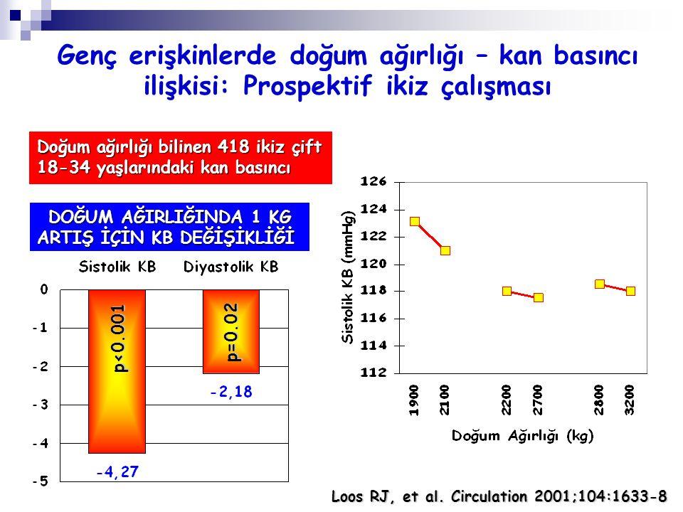 Doğum ağırlığı bilinen 418 ikiz çift 18-34 yaşlarındaki kan basıncı Loos RJ, et al. Circulation 2001;104:1633-8 DOĞUM AĞIRLIĞINDA 1 KG ARTIŞ İÇİN KB D
