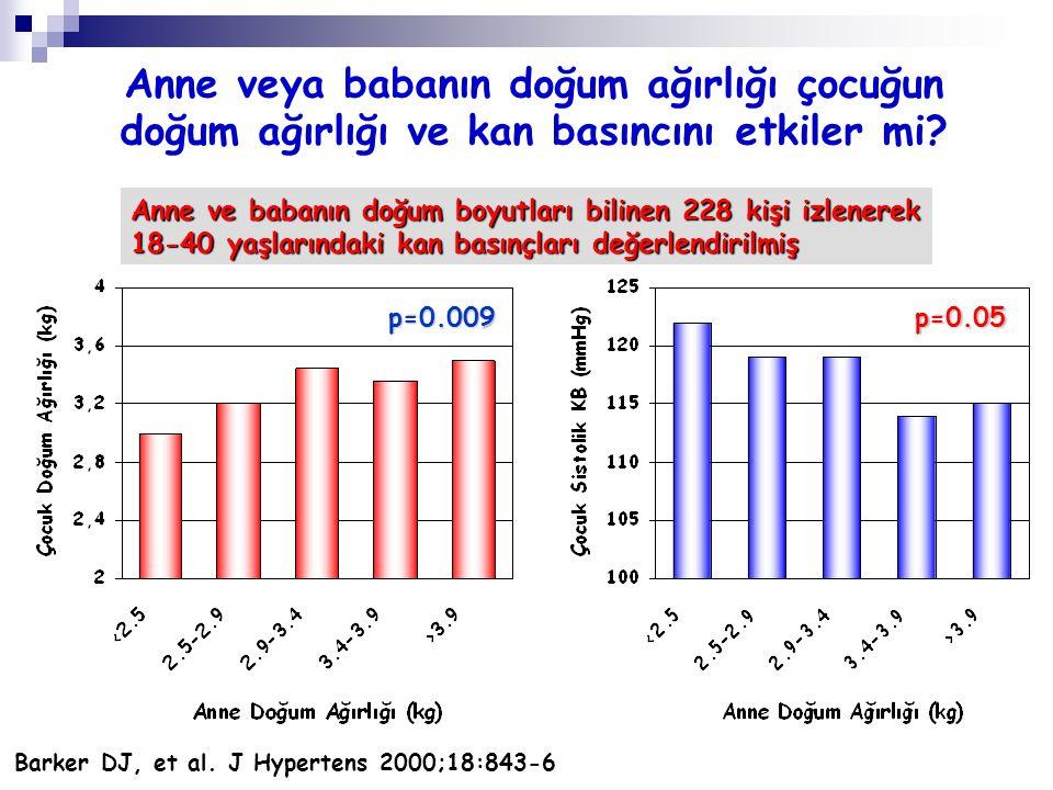 Anne veya babanın doğum ağırlığı çocuğun doğum ağırlığı ve kan basıncını etkiler mi? Barker DJ, et al. J Hypertens 2000;18:843-6 p=0.05p=0.009 Anne ve