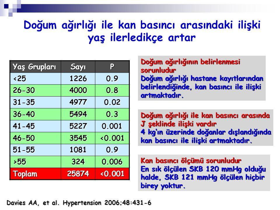 Doğum ağırlığı ile kan basıncı arasındaki ilişki yaş ilerledikçe artar Yaş Grupları SayıP <2512260.9 26-3040000.8 31-3549770.02 36-4054940.3 41-455227