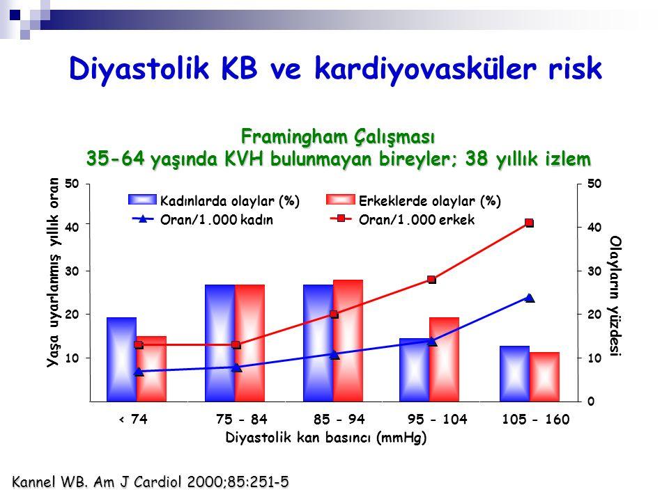 Yeni başlayan hipertansiyonda kilo vermenin kardiyovasküler risk üzerine etkisi FRAMİNGHAM ÇALIŞMASI Arch Intern Med 2005;165:1298 6.8 kg ve üzerinde kilo verenler