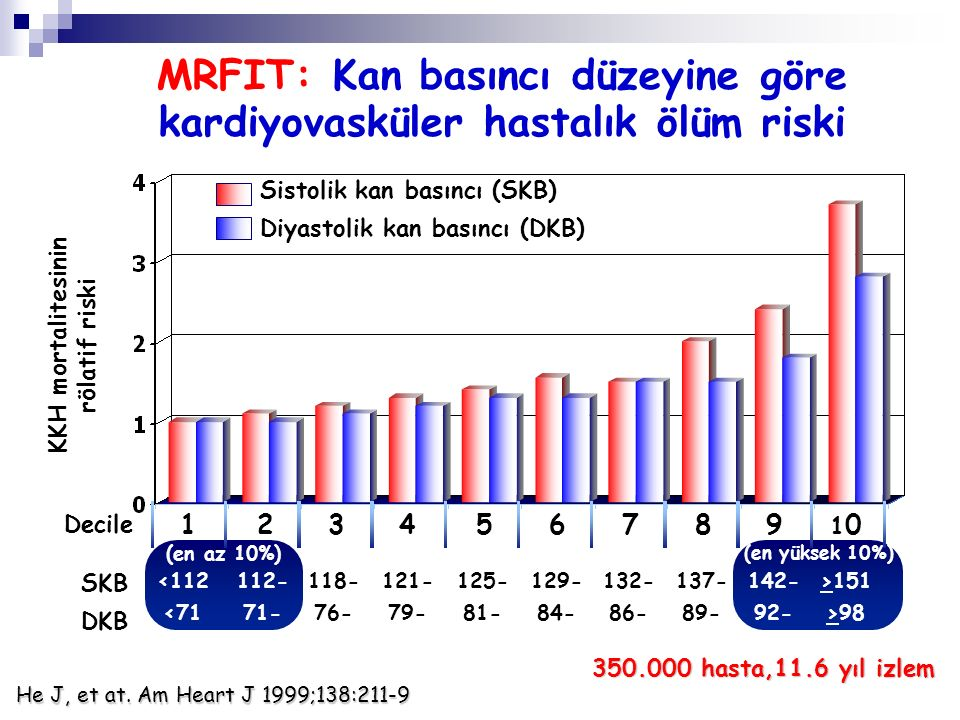İnme ölümlerinin rölatif riski <112 <71 123456789 10 Decile 112- 71- 118- 76- 121- 79- 125- 81- 129- 84- 132- 86- 137- 89- 142- 92- >151 >98 (en az 10%) (en yüksek 10%) SKB DKB Sistolik kan basıncı (SKB) Diyastolik kan basıncı (DKB) He J, et at.