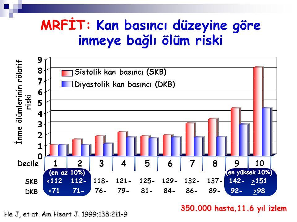 4 yıllık izlemde hipertansiyon gelişme oranları Kan Basıncı 65 Yaş Altı RR (% 95 CI) 65 Yaş Üstü RR (% 95 CI) Optimal % 5.3 (4.4-6.3) % 16.0 (12.0-20.9) Normal % 17.6 (15.2-20.3) % 25.5 (20.4-31.4) Yüksek-normal % 37.3 (33.3-41.5) % 49.5 (42.6-56.4) Hipertansiyon ≥140/90 Vasan RS, et al.