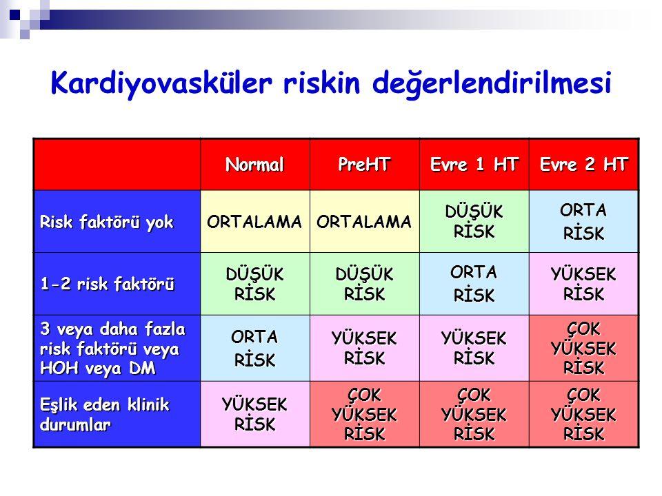 Kardiyovasküler riskin değerlendirilmesi NormalPreHT Evre 1 HT Evre 2 HT Risk faktörü yok ORTALAMAORTALAMA DÜŞÜK RİSK ORTARİSK 1-2 risk faktörü DÜŞÜK