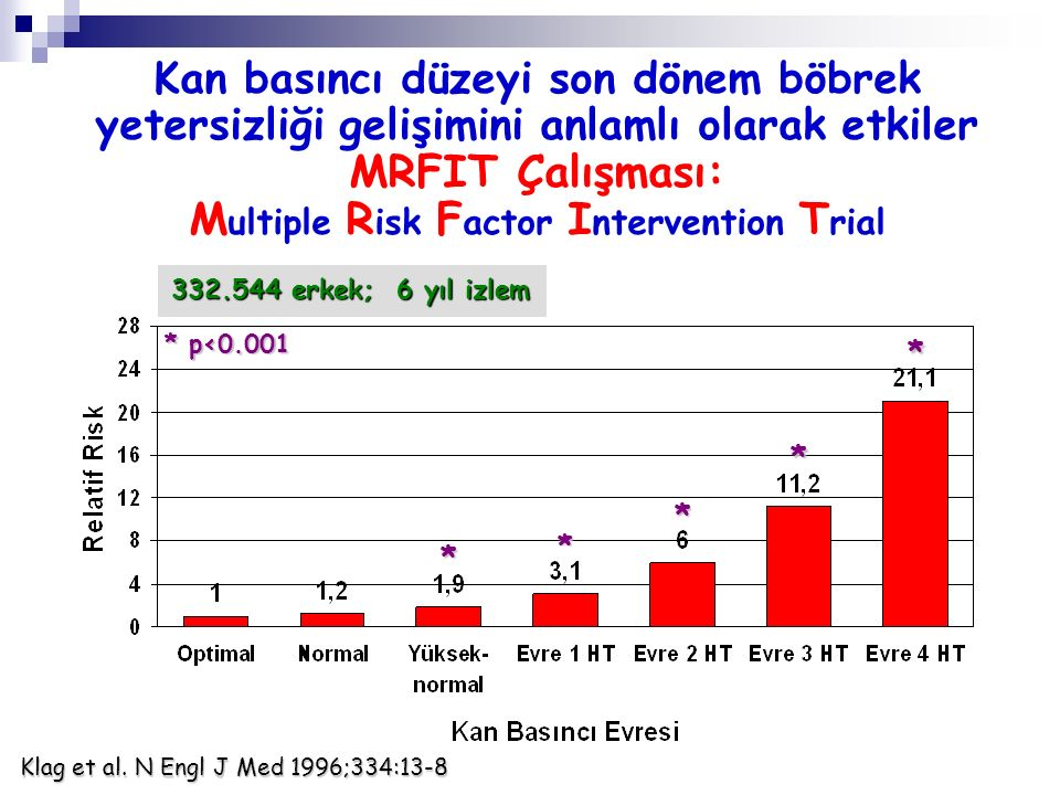 Mikroalbüminüri ve GFH düşüklüğünün kardiyovasküler prognoz üzerine etkisi HOPE Study MİKROALBÜMİNÜRİHR % 95 CI MI, İnme, KV Mortalite 1.831.64-2.05 KY'ne Bağlı Hospitalizasyon 3.232.54-4.10 Total Mortalite 2.091.84-2.38 Gerstein HC, et al.