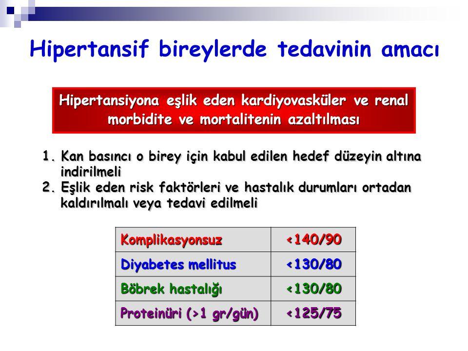 Hipertansif bireylerde tedavinin amacı Hipertansiyona eşlik eden kardiyovasküler ve renal morbidite ve mortalitenin azaltılması 1. Kan basıncı o birey