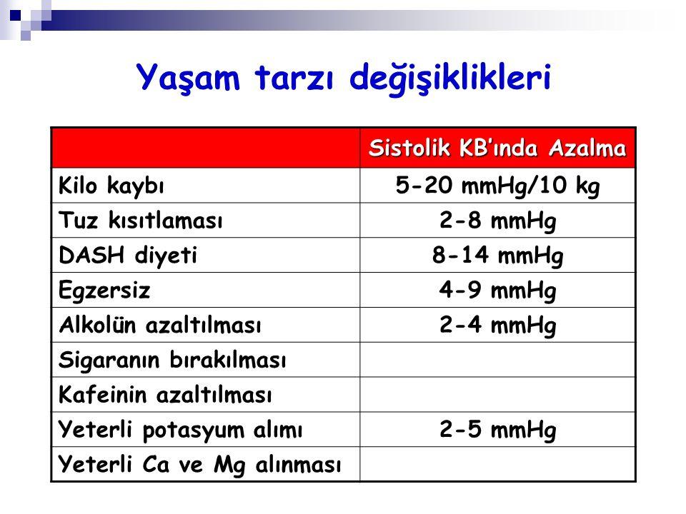 Yaşam tarzı değişiklikleri Sistolik KB'ında Azalma Kilo kaybı5-20 mmHg/10 kg Tuz kısıtlaması2-8 mmHg DASH diyeti8-14 mmHg Egzersiz4-9 mmHg Alkolün aza