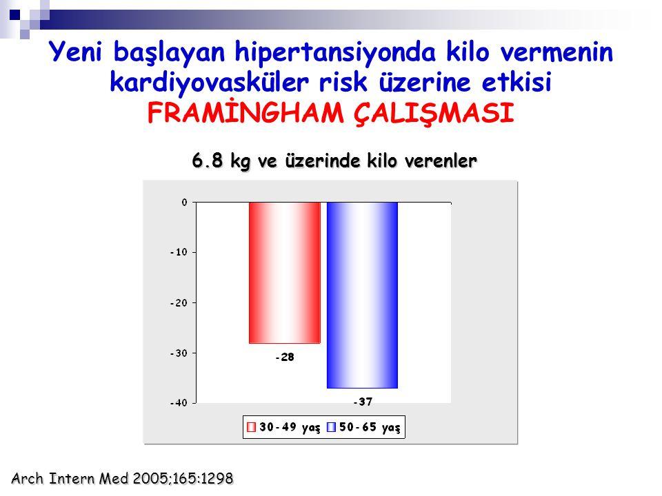 Yeni başlayan hipertansiyonda kilo vermenin kardiyovasküler risk üzerine etkisi FRAMİNGHAM ÇALIŞMASI Arch Intern Med 2005;165:1298 6.8 kg ve üzerinde