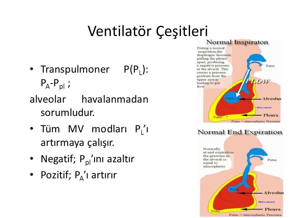Ventilatör Çeşitleri Transpulmoner P(P L ): P A -P pl ; alveolar havalanmadan sorumludur. Tüm MV modları P L 'ı artırmaya çalışır. Negatif; P pl 'ını