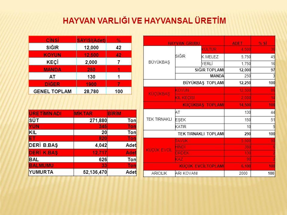 KONUSUİlçeKÖYÜRETİCİ SAYISI ALAN (da) ÇEŞİTSONUÇLAR Buğday (Bayraktar 2000) AlmusYuvaköy 14Bayraktar 2000 2015 yılında yapılan Bayraktar 2000 demonstrasyonu olumlu sonuçlandı.