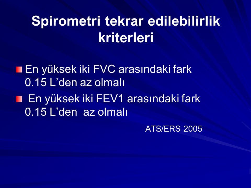 Spirometri tekrar edilebilirlik kriterleri En yüksek iki FVC arasındaki fark 0.15 L'den az olmalı En yüksek iki FEV1 arasındaki fark 0.15 L'den az olm
