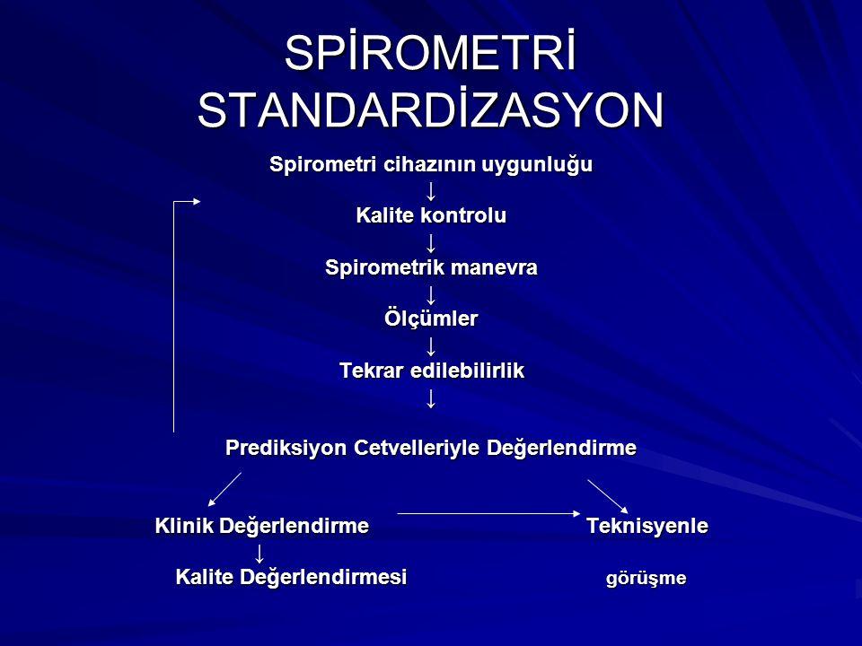 SPİROMETRİ STANDARDİZASYON Spirometri cihazının uygunluğu ↓ Kalite kontrolu ↓ Spirometrik manevra ↓Ölçümler↓ Tekrar edilebilirlik ↓ Prediksiyon Cetvel
