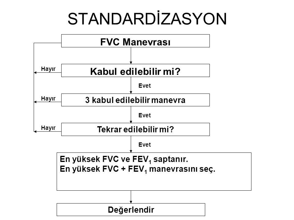 STANDARDİZASYON FVC Manevrası Kabul edilebilir mi? Evet 3 kabul edilebilir manevra Evet Tekrar edilebilir mi? En yüksek FVC ve FEV 1 saptanır. En yüks